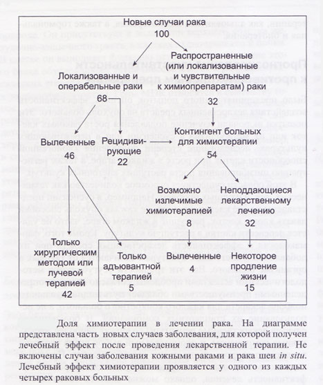 Соухами Р. , Тобайас Дж. Рак и его лечение Cancer and its Management. 2009 г